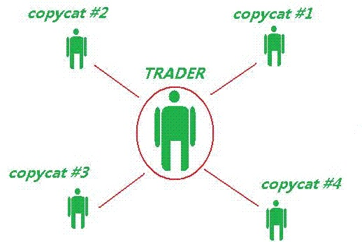 Copy trade là gì ở đâu có nên sao chép giao dịch không