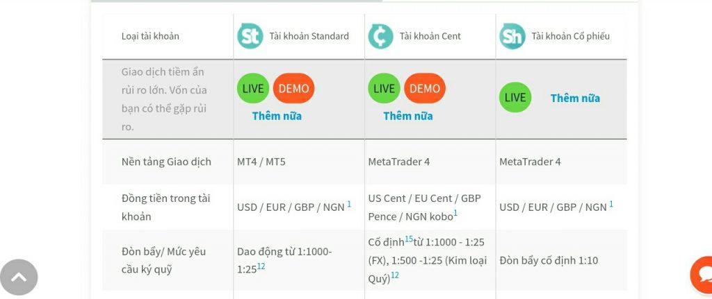 Các loại tài khoản forextime (fxtm)
